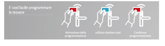 sistema_controllo_accessi_smartair_stand_alone_assa_abloy_romana_serrature_roma